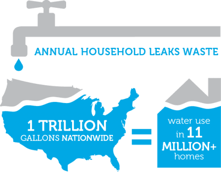 Annual household leak waste